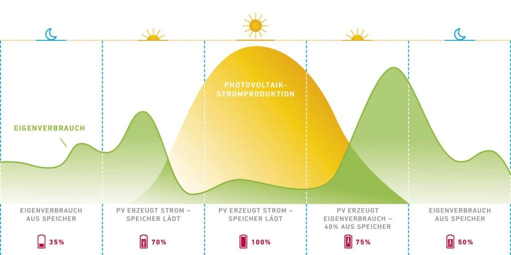 Mit einem Batteriespeicher kann nicht verbrauchter Strom auch dann genutzt werden, wenn die Sonne nicht mehr scheint. Grafik: WVV